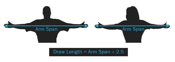 how to determine your draw length